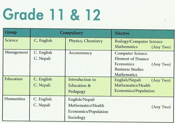 programs 11 and 12